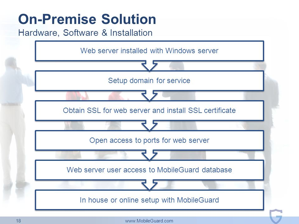 www.MobileGuard.com 18 On-Premise Solution In house or online setup with MobileGuard Web server user access to MobileGuard database Open access to por