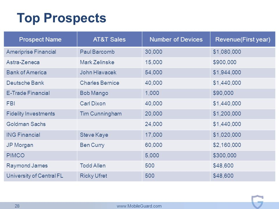 www.MobileGuard.com 28 Top Prospects Prospect NameAT&T SalesNumber of DevicesRevenue(First year) Ameriprise FinancialPaul Barcomb30,000$1,080,000 Astr