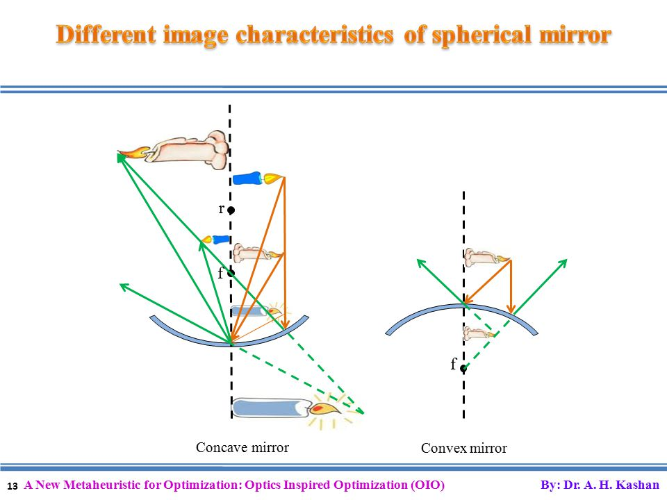 13 A New Metaheuristic for Optimization: Optics Inspired Optimization (OIO) By: Dr.