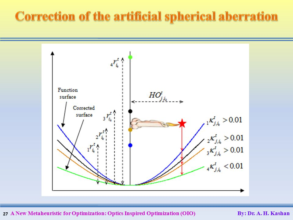 27 A New Metaheuristic for Optimization: Optics Inspired Optimization (OIO) By: Dr. A. H. Kashan
