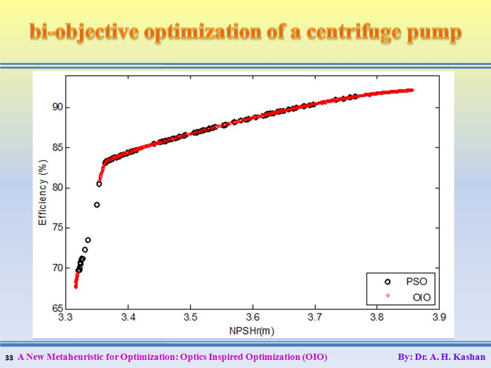 33 A New Metaheuristic for Optimization: Optics Inspired Optimization (OIO) By: Dr. A. H. Kashan