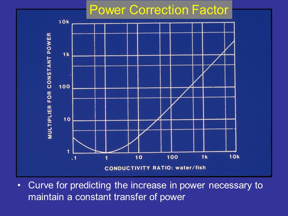 Curve for predicting the increase in power necessary to maintain a constant transfer of power Power Correction Factor