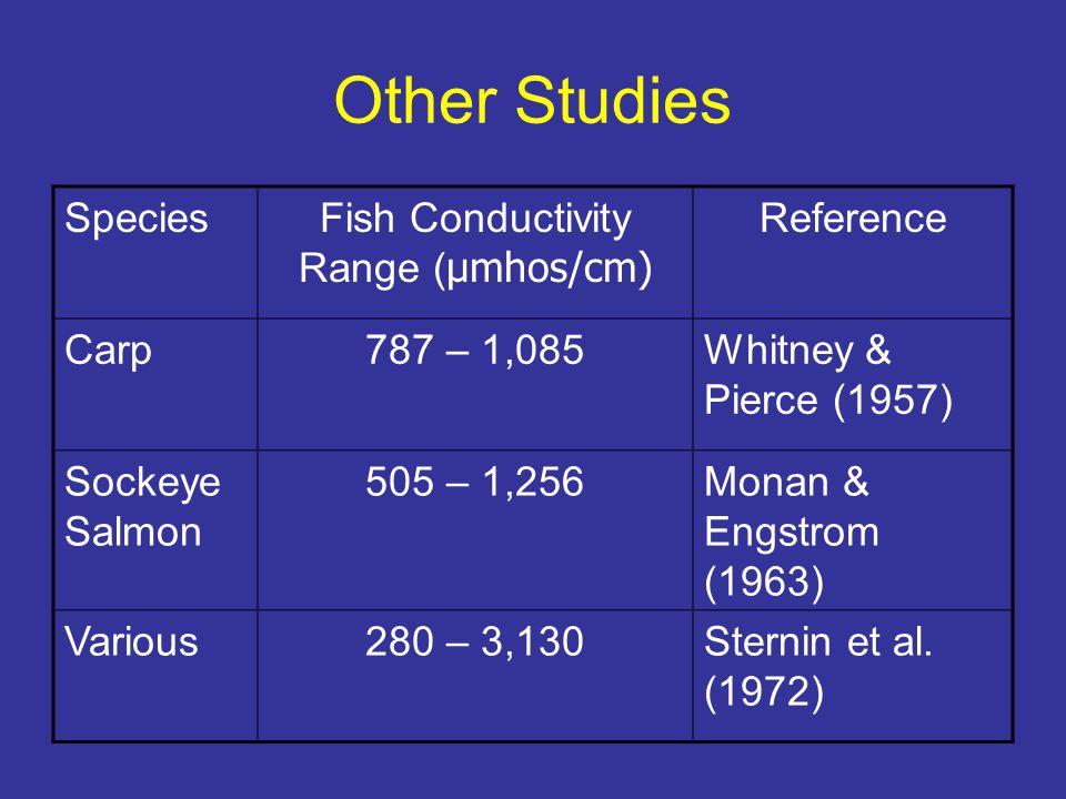 Other Studies SpeciesFish Conductivity Range ( μmhos/cm) Reference Carp787 – 1,085Whitney & Pierce (1957) Sockeye Salmon 505 – 1,256Monan & Engstrom (1963) Various280 – 3,130Sternin et al.
