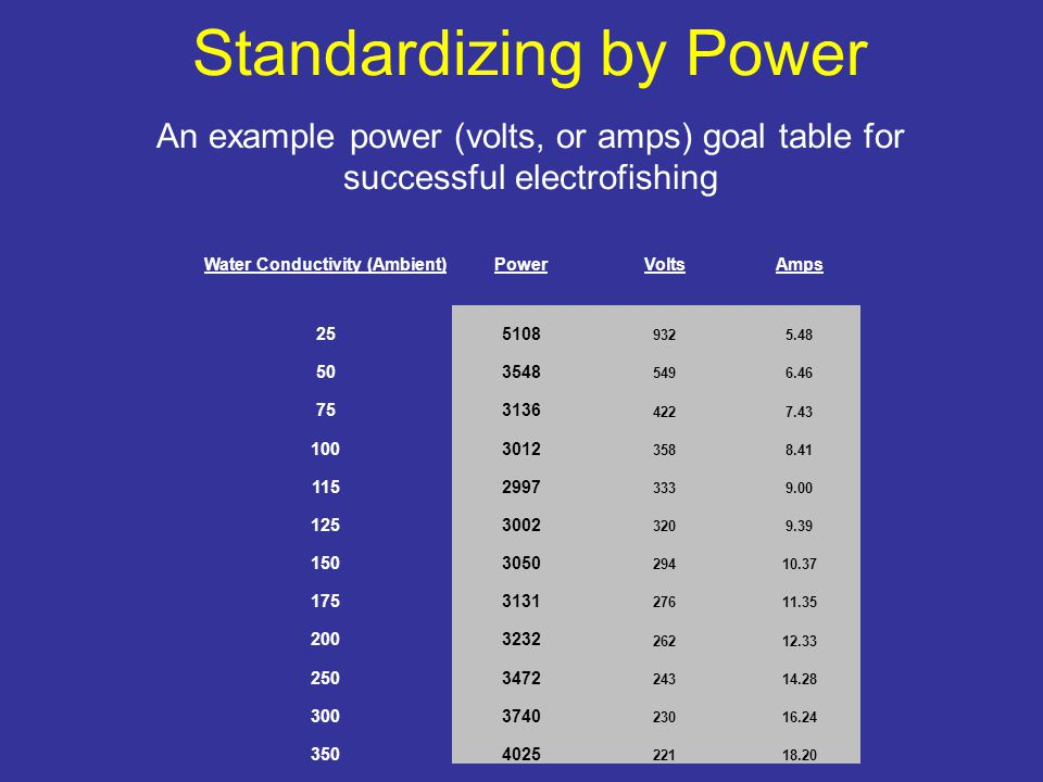 Standardizing by Power An example power (volts, or amps) goal table for successful electrofishing Water Conductivity (Ambient)PowerVoltsAmps 255108 9325.48 503548 5496.46 753136 4227.43 1003012 3588.41 1152997 3339.00 1253002 3209.39 1503050 29410.37 1753131 27611.35 2003232 26212.33 2503472 24314.28 3003740 23016.24 3504025 22118.20