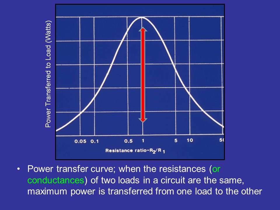 Power transfer curve; when the resistances (or conductances) of two loads in a circuit are the same, maximum power is transferred from one load to the other Power Transferred to Load (Watts)