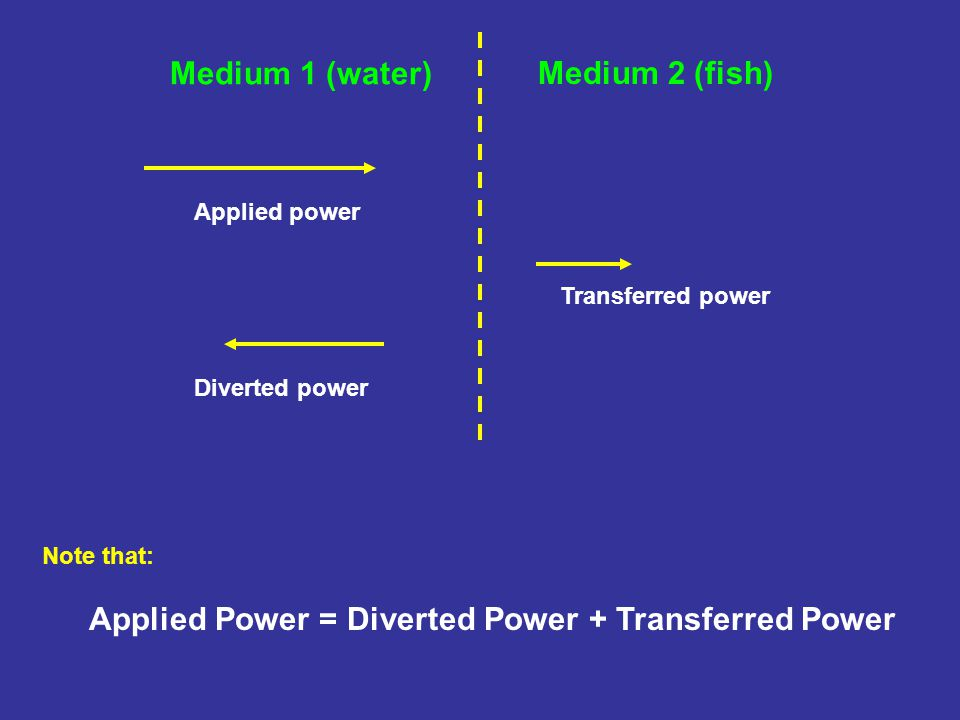 Medium 1 (water) Medium 2 (fish) Applied power Diverted power Transferred power Note that: Applied Power = Diverted Power + Transferred Power