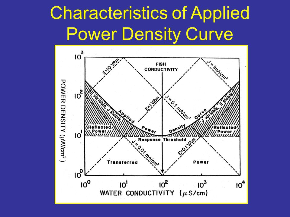 Characteristics of Applied Power Density Curve