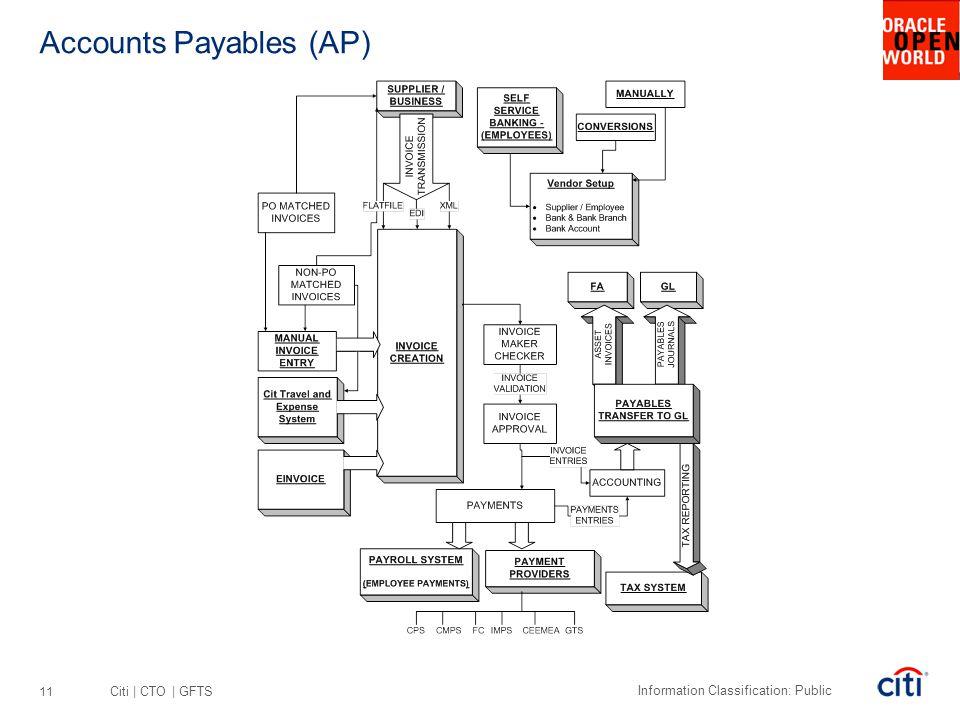 Citi | CTO | GFTS Information Classification: Public Accounts Payables (AP) 11