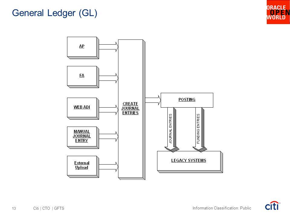 Citi | CTO | GFTS Information Classification: Public General Ledger (GL) 13