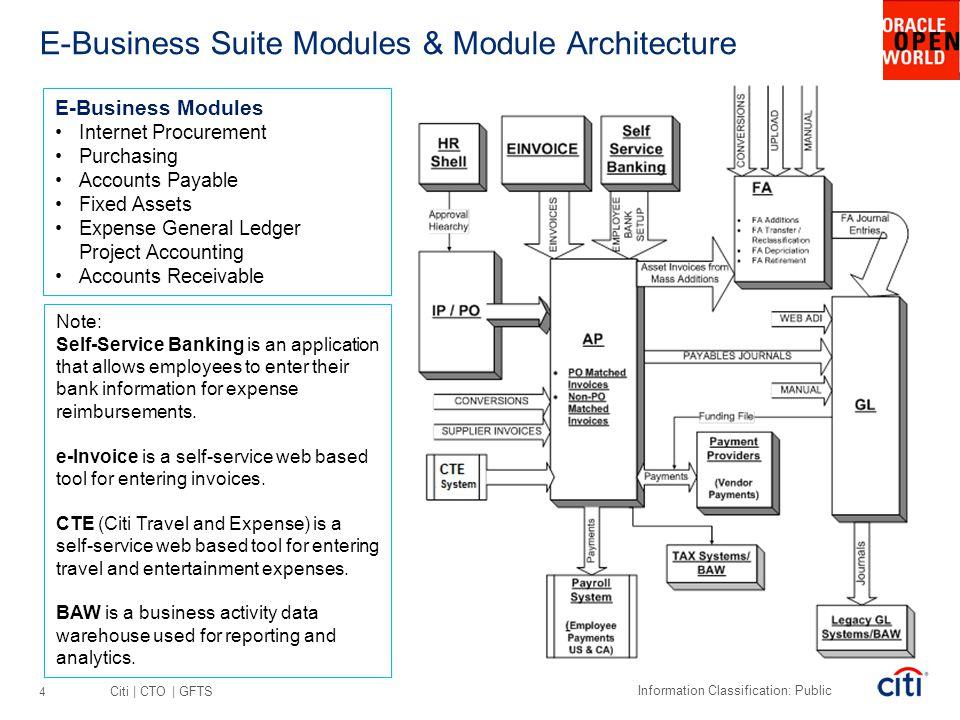 Citi | CTO | GFTS Information Classification: Public E-Business Suite Modules & Module Architecture E-Business Modules Internet Procurement Purchasing