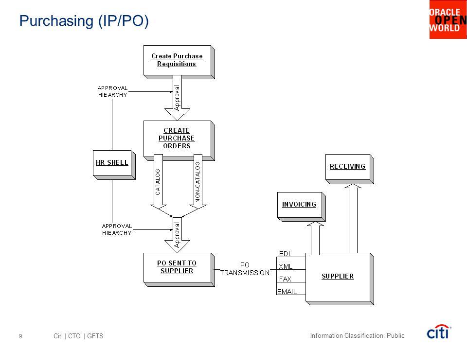 Citi | CTO | GFTS Information Classification: Public Purchasing (IP/PO) 9