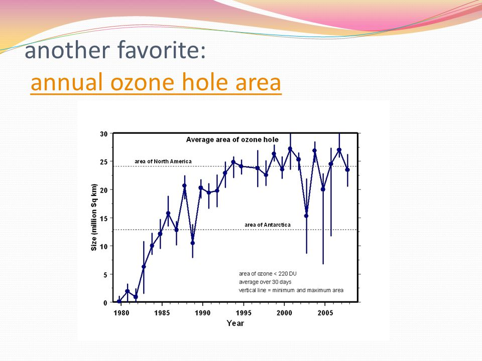 another favorite: annual ozone hole areaannual ozone hole area
