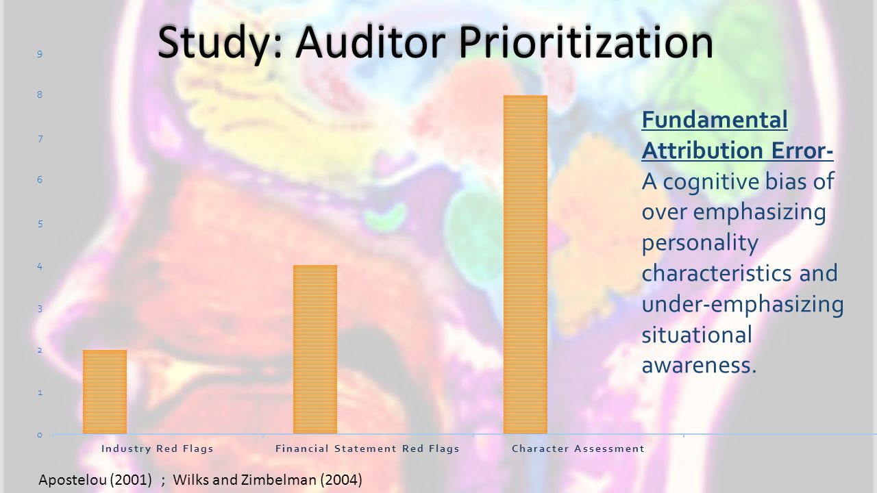 Study: Auditor Prioritization Apostelou (2001) ; Wilks and Zimbelman (2004) Fundamental Attribution Error- A cognitive bias of over emphasizing person