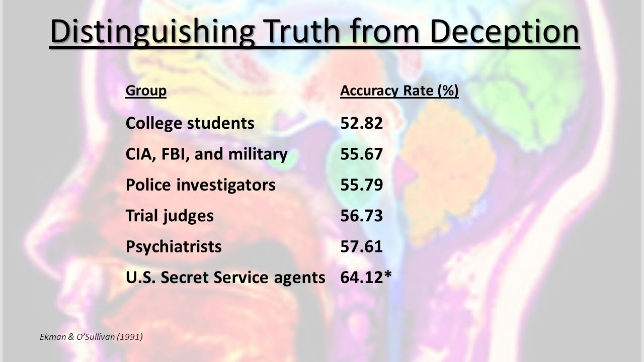 Ekman & O'Sullivan (1991) Distinguishing Truth from Deception GroupAccuracy Rate (%) College students52.82 CIA, FBI, and military55.67 Police investig