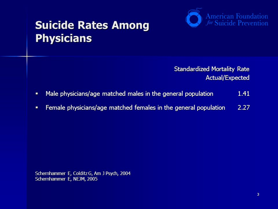 3 Suicide Rates Among Physicians Standardized Mortality Rate Actual/Expected Actual/Expected  Male physicians/age matched males in the general population 1.41  Female physicians/age matched females in the general population 2.27 Schernhammer E, Colditz G, Am J Psych, 2004 Schernhammer E, NEJM, 2005