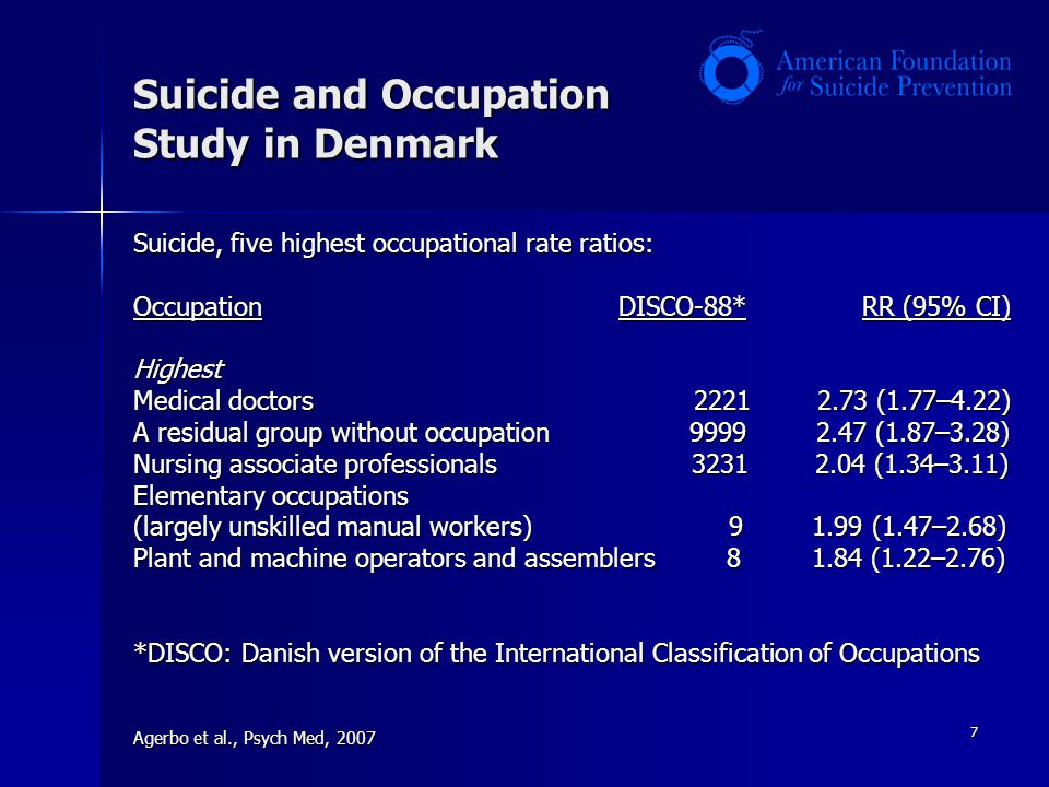 7 Suicide and Occupation Study in Denmark Suicide, five highest occupational rate ratios: Occupation DISCO-88* RR (95% CI) Highest Medical doctors 2221 2.73 (1.77–4.22) A residual group without occupation 9999 2.47 (1.87–3.28) Nursing associate professionals 3231 2.04 (1.34–3.11) Elementary occupations (largely unskilled manual workers) 9 1.99 (1.47–2.68) Plant and machine operators and assemblers 8 1.84 (1.22–2.76) *DISCO: Danish version of the International Classification of Occupations Agerbo et al., Psych Med, 2007
