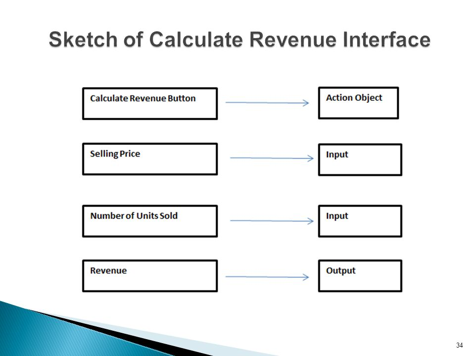 34 Sketch of Calculate Revenue Interface