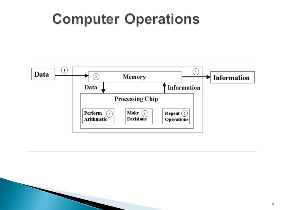 4 Computer Operations