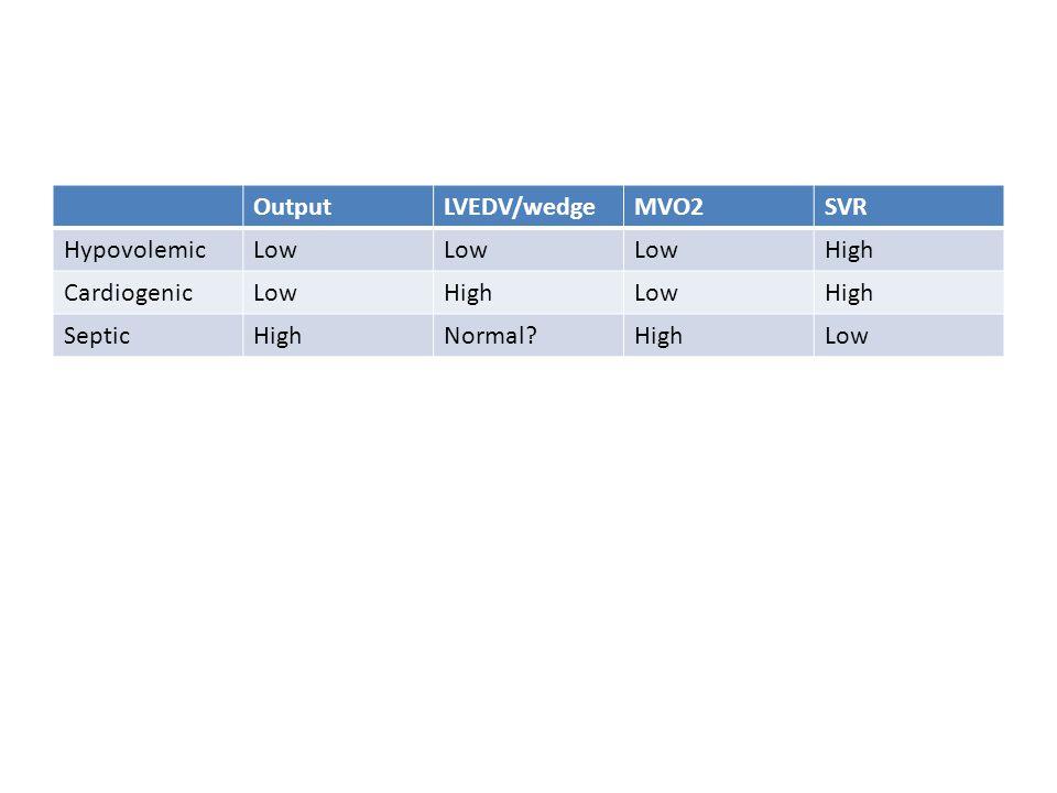 OutputLVEDV/wedgeMVO2SVR HypovolemicLow High CardiogenicLowHighLowHigh SepticHighNormal?HighLow