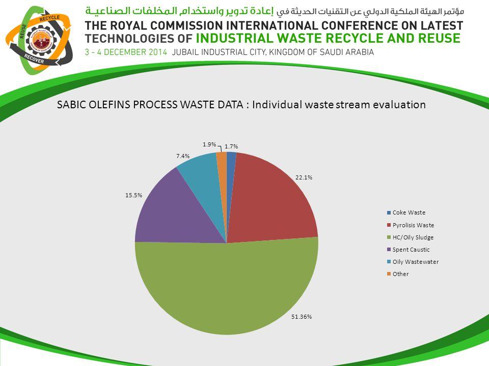 SABIC OLEFINS PROCESS WASTE DATA : Individual waste stream evaluation