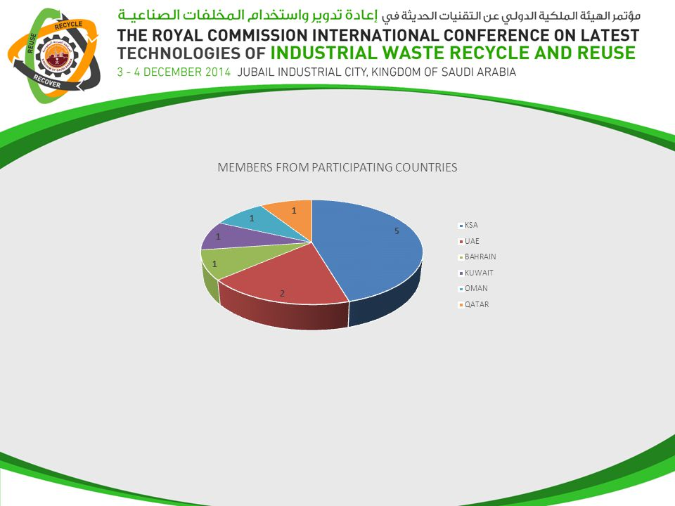 Total Waste Generation Among Participating Companies from GCC