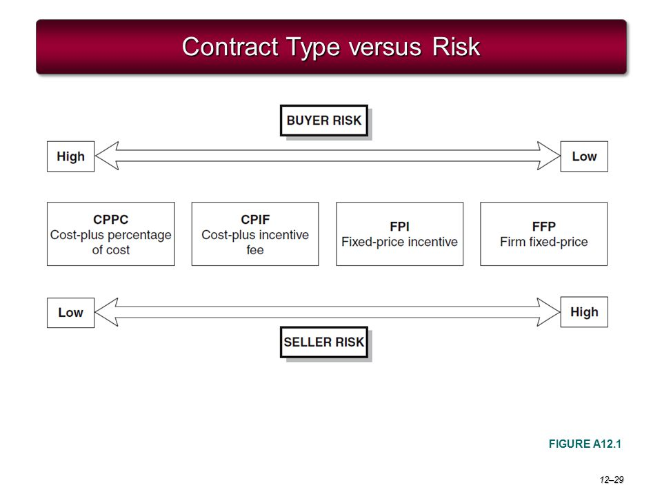 12–29 Contract Type versus Risk FIGURE A12.1