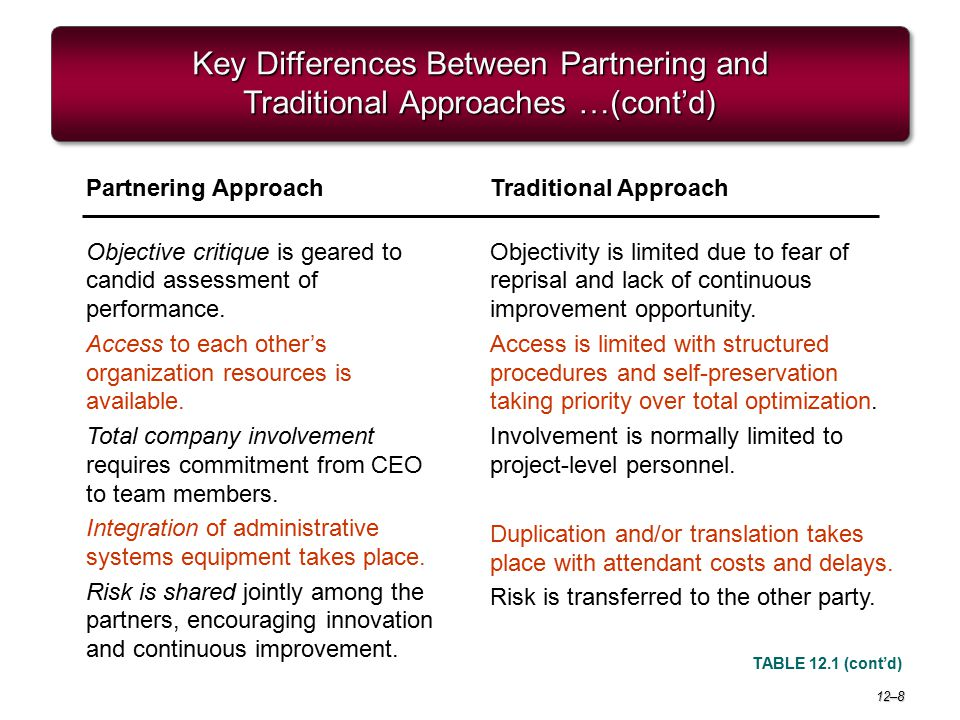 12–8 Key Differences Between Partnering and Traditional Approaches …(cont'd) TABLE 12.1 (cont'd) Partnering Approach Objective critique is geared to c