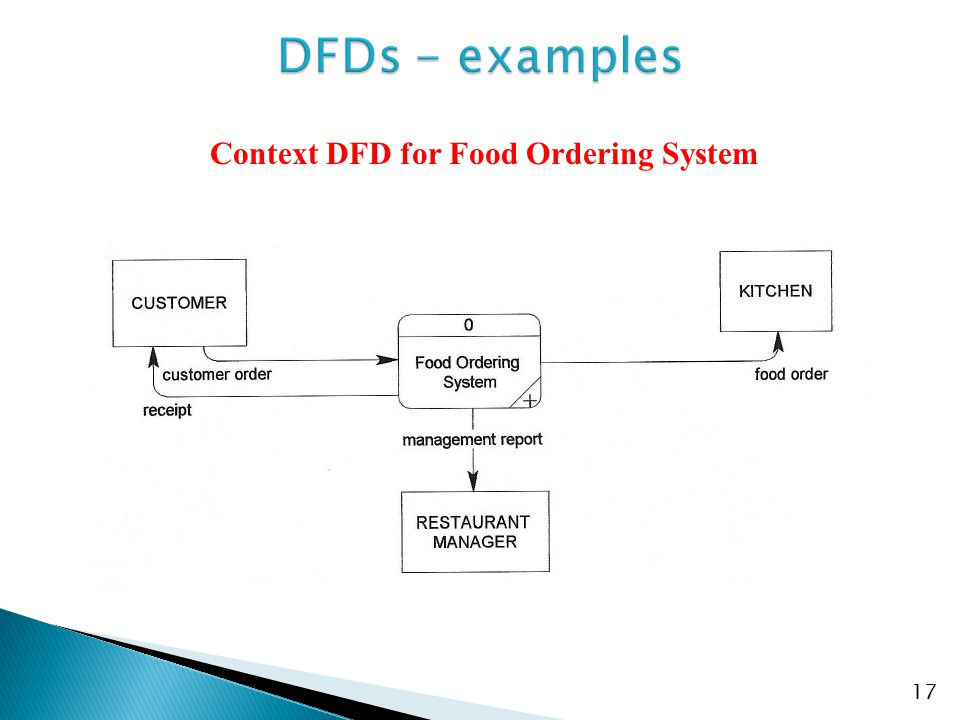 18 Level-0 DFD for Food Ordering System