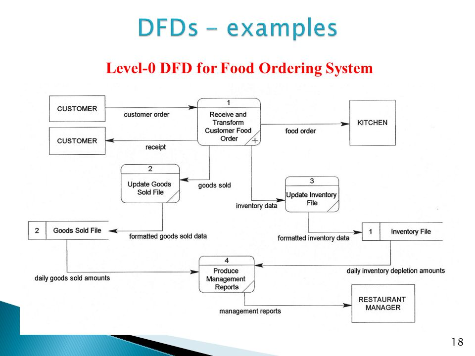 19 Level-1 DFD for Receive and Transform Customer Food Order process