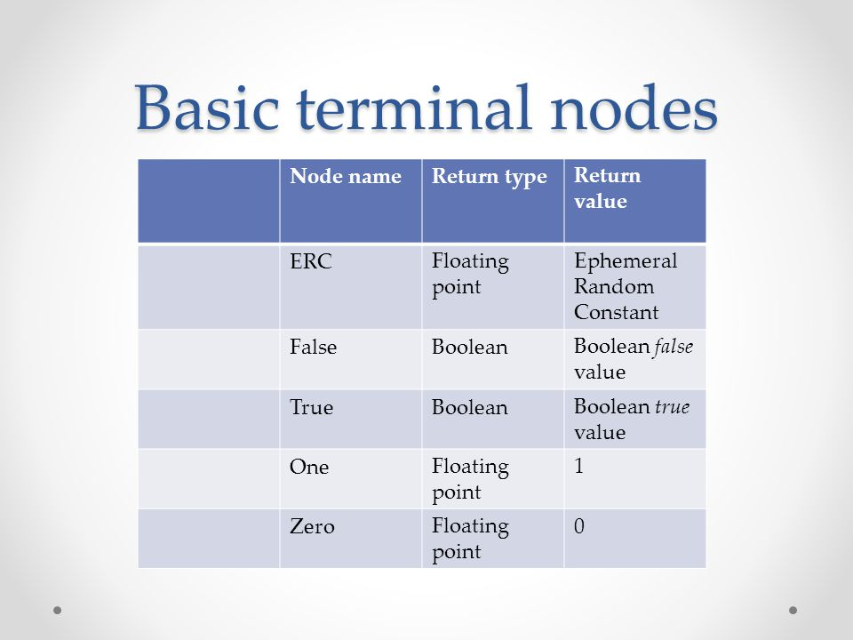 Basic terminal nodes Return value Return typeNode name Ephemeral Random Constant Floating point ERC Boolean false value BooleanFalse Boolean true value BooleanTrue 1Floating point One 0Floating point Zero
