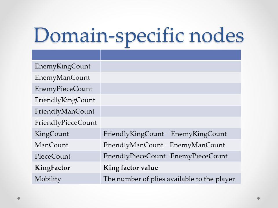Domain-specific nodes EnemyKingCount EnemyManCount EnemyPieceCount FriendlyKingCount FriendlyManCount FriendlyPieceCount FriendlyKingCount − EnemyKingCountKingCount FriendlyManCount − EnemyManCountManCount FriendlyPieceCount −EnemyPieceCountPieceCount King factor valueKingFactor The number of plies available to the playerMobility