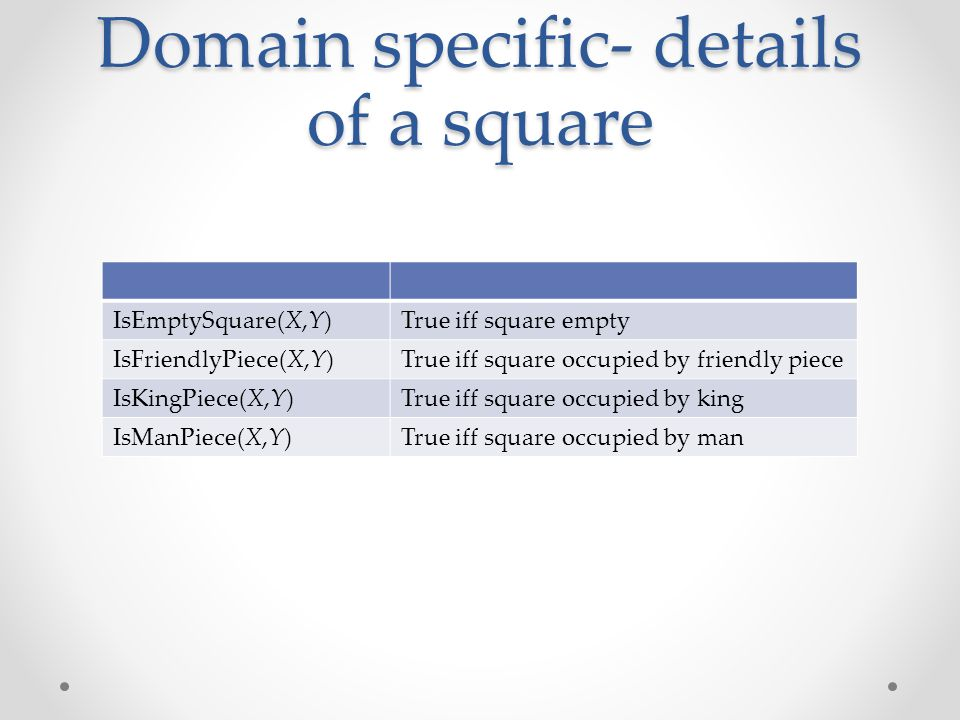 Domain specific- details of a square True iff square emptyIsEmptySquare(X,Y) True iff square occupied by friendly pieceIsFriendlyPiece(X,Y) True iff square occupied by kingIsKingPiece(X,Y) True iff square occupied by manIsManPiece(X,Y)
