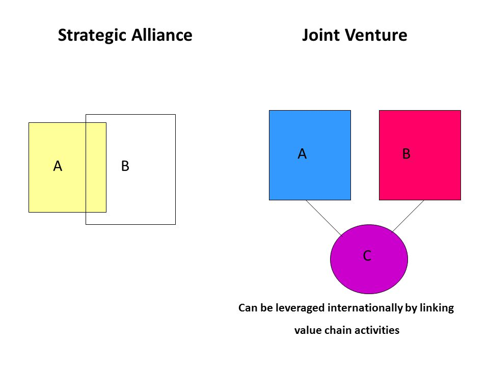 A B C Strategic AllianceJoint Venture Can be leveraged internationally by linking value chain activities