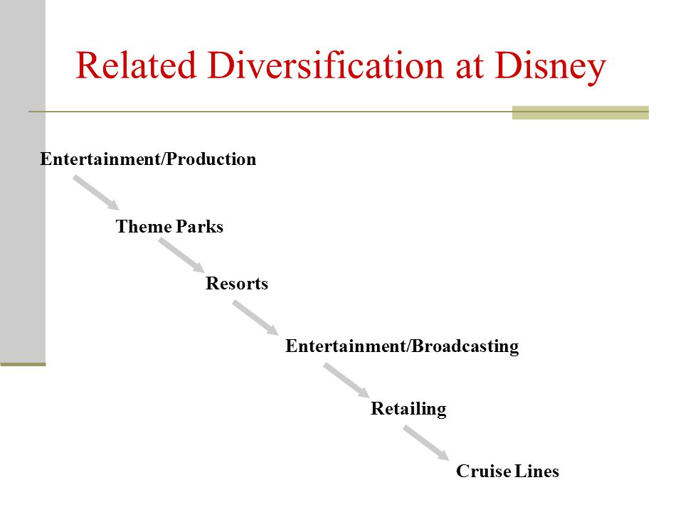 19 Procter & Gamble's Diversification Strategy Purpose of diversification: Use expertise and knowledge gained in one business by diversifying into a business where it can be used in a related way Builds synergy: value added by corporate office adds up to more than the value if different businesses in the portfolio were separate and independent Procter & Gamble (P&G) Product mix: beauty products targeting women and baby care products 2005: Acquired Gillette (consumer health care products) focused on masculine market