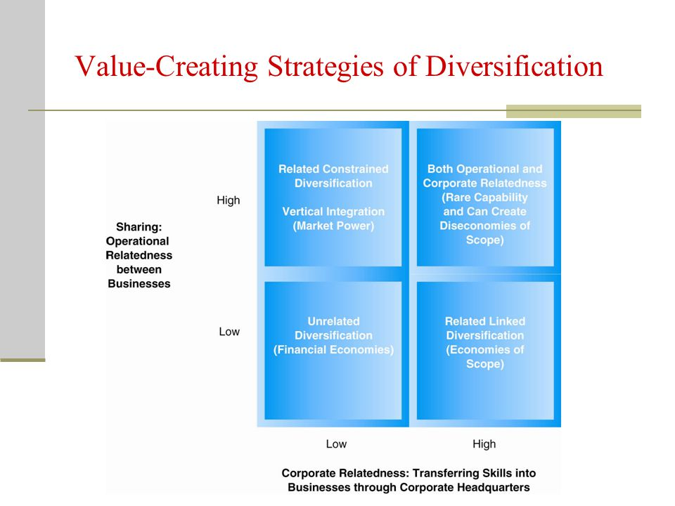 Creating Value with Diversification Strategies Operational relatedness - sharing activities Corporate relatedness - transferring knowledge