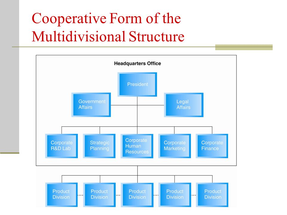 Cooperative Form of the Multidivisional Structure Key Terms Cooperative Form – organizational structure using horizontal integration to bring about in