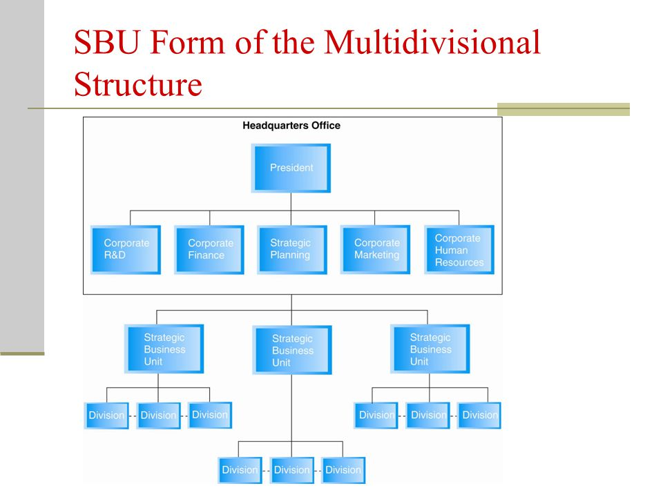 The Strategic Business-Unit Form of the Multidivisional Structure Key Terms Strategic Business-Unit (SBU) Form – multidivisional organization structure with three levels used to support the implementation of a diversification strategy