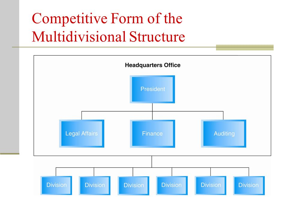 The Competitive Form of the Multidivisional Structure Key Terms Competitive Form – organizational structure in which the firm s divisions are completely independent