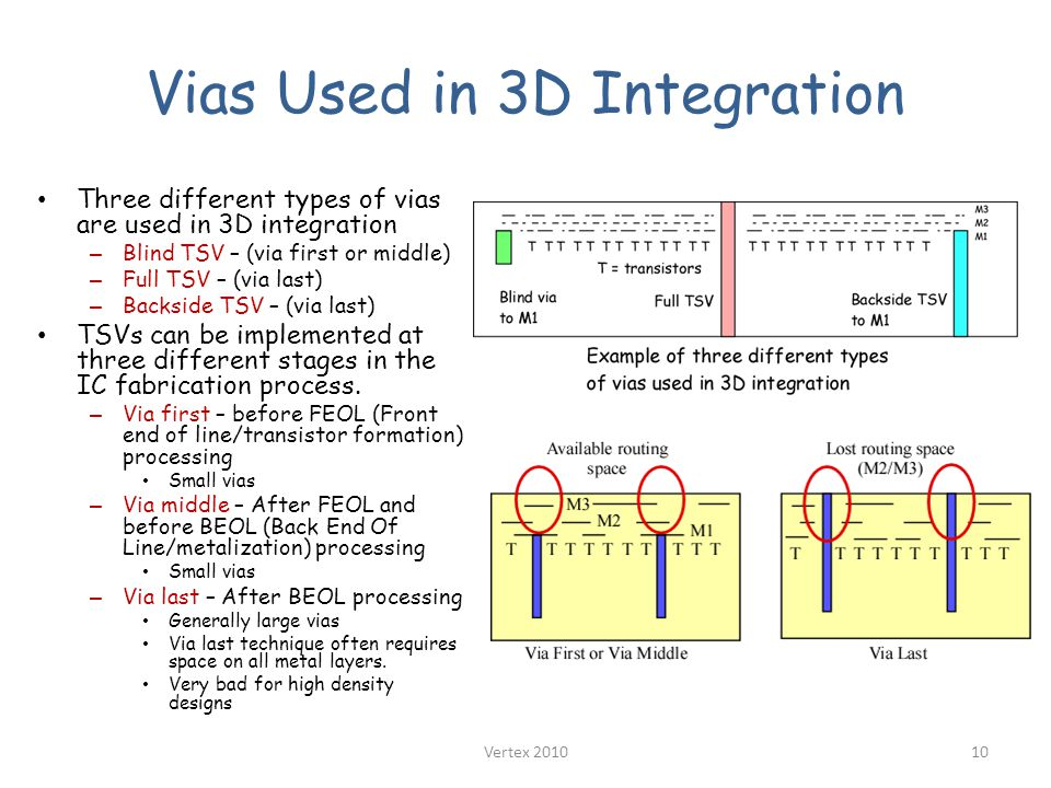 Vias Used in 3D Integration Three different types of vias are used in 3D integration – Blind TSV – (via first or middle) – Full TSV – (via last) – Backside TSV – (via last) TSVs can be implemented at three different stages in the IC fabrication process.