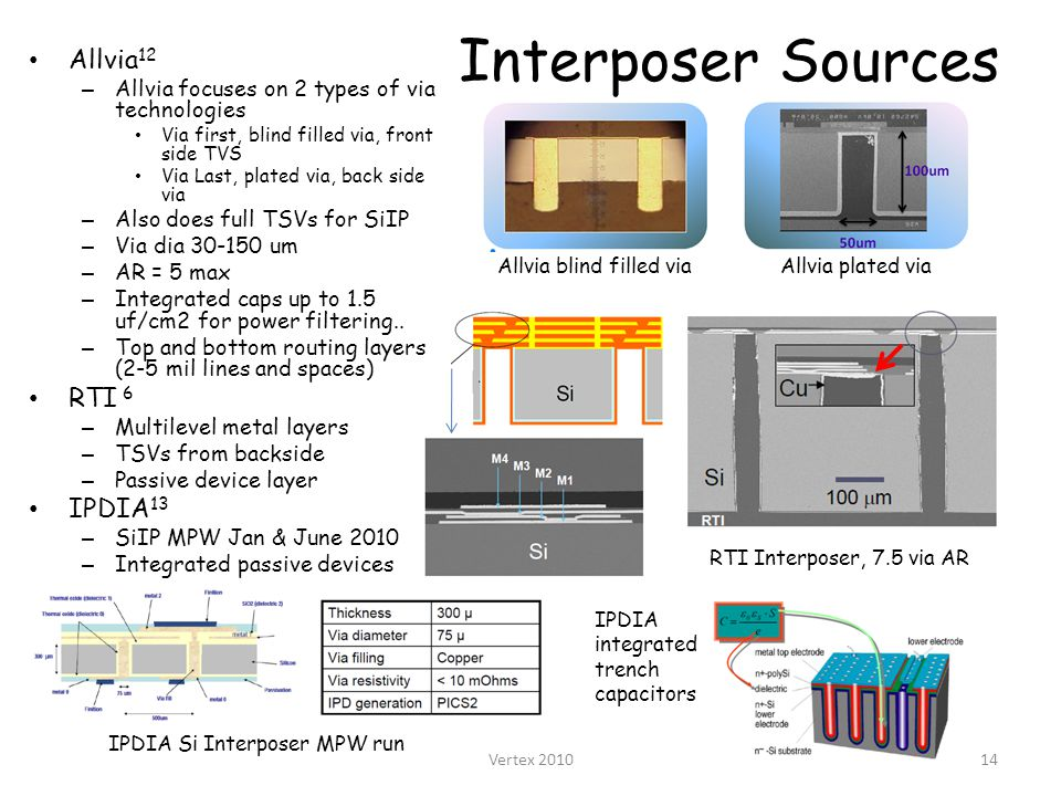 Interposer Sources Allvia 12 – Allvia focuses on 2 types of via technologies Via first, blind filled via, front side TVS Via Last, plated via, back side via – Also does full TSVs for SiIP – Via dia 30-150 um – AR = 5 max – Integrated caps up to 1.5 uf/cm2 for power filtering..