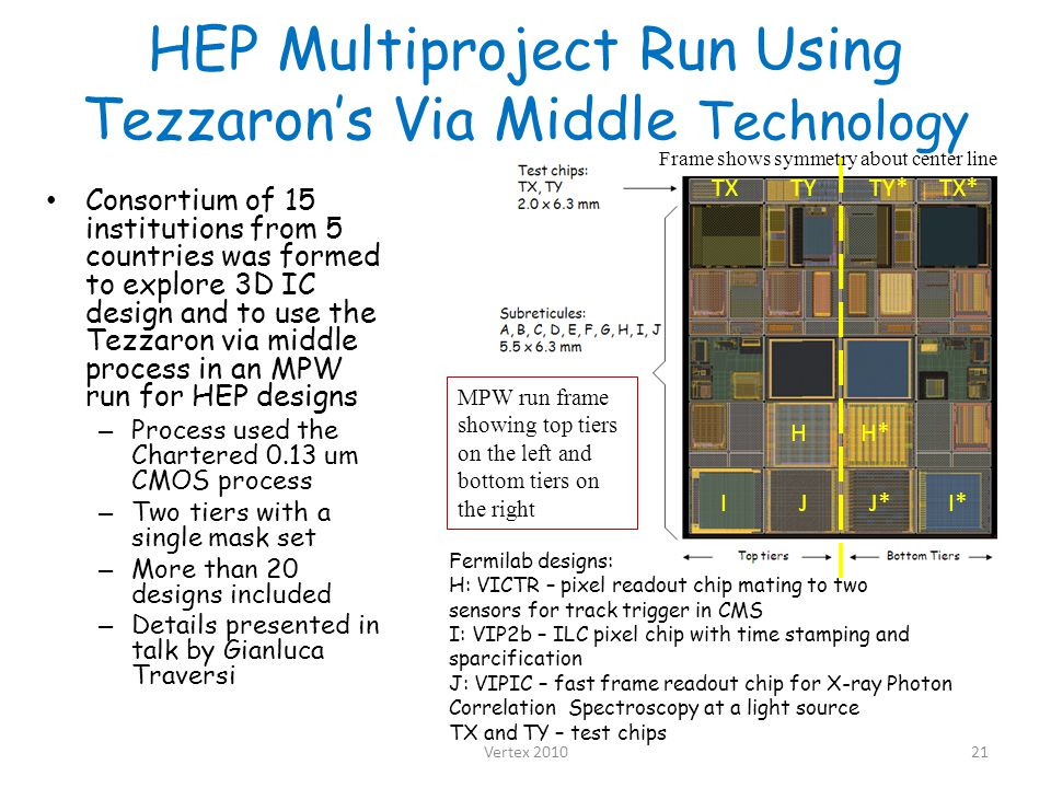 HEP Multiproject Run Using Tezzaron's Via Middle Technology Consortium of 15 institutions from 5 countries was formed to explore 3D IC design and to use the Tezzaron via middle process in an MPW run for HEP designs – Process used the Chartered 0.13 um CMOS process – Two tiers with a single mask set – More than 20 designs included – Details presented in talk by Gianluca Traversi Vertex 201021 Frame shows symmetry about center line HH* II*JJ* Fermilab designs: H: VICTR – pixel readout chip mating to two sensors for track trigger in CMS I: VIP2b – ILC pixel chip with time stamping and sparcification J: VIPIC – fast frame readout chip for X-ray Photon Correlation Spectroscopy at a light source TX and TY – test chips TXTX*TYTY* MPW run frame showing top tiers on the left and bottom tiers on the right