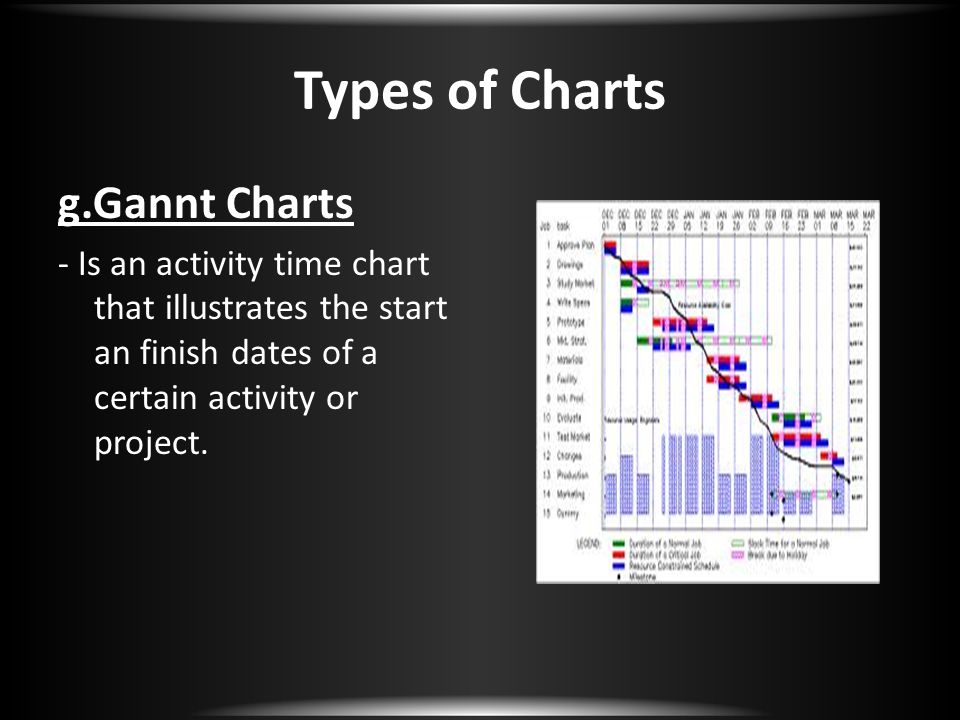 g.Gannt Charts - Is an activity time chart that illustrates the start an finish dates of a certain activity or project.