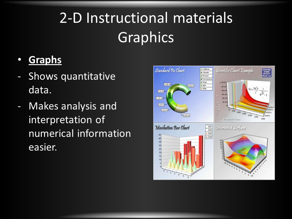 2-D Instructional materials Graphics Graphs -Shows quantitative data. -Makes analysis and interpretation of numerical information easier.