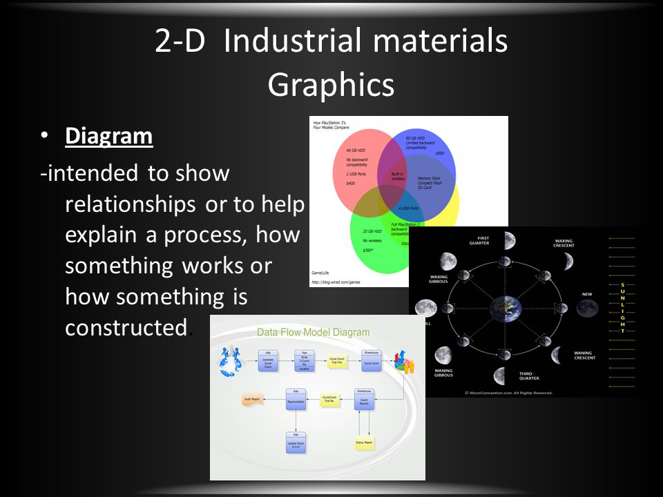2-D Industrial materials Graphics Diagram -intended to show relationships or to help explain a process, how something works or how something is constr