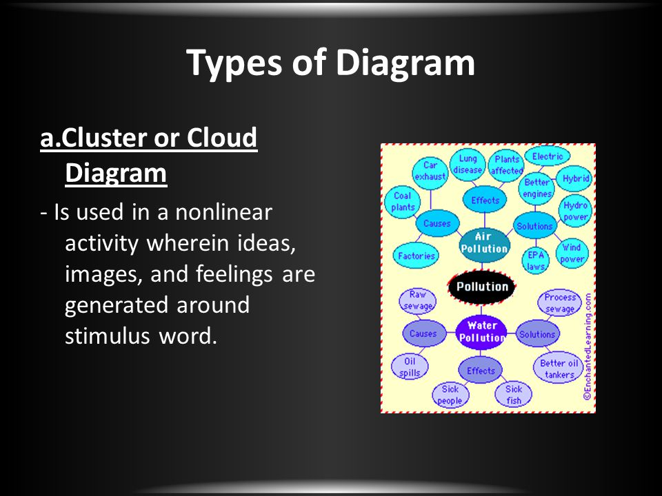 Types of Diagram a.Cluster or Cloud Diagram - Is used in a nonlinear activity wherein ideas, images, and feelings are generated around stimulus word.