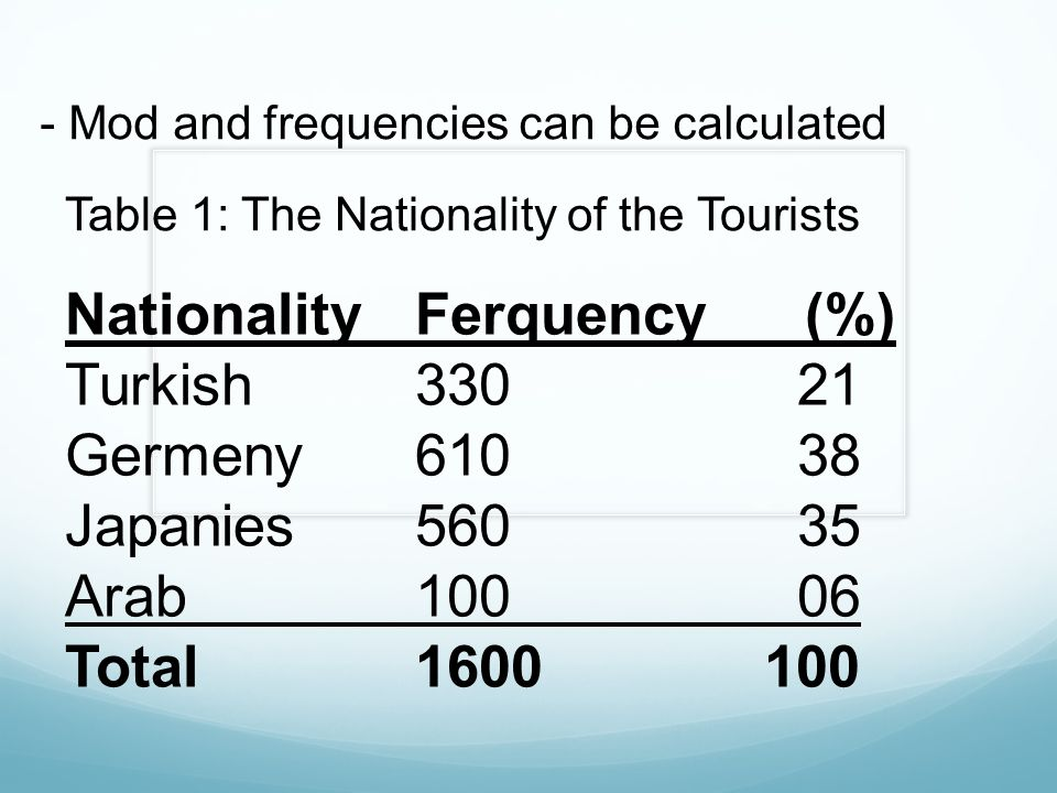 Nationality Ferquency(%) Turkish 330 21 Germeny 610 38 Japanies 560 35 Arab 100 06 Total 1600 100 - Mod and frequencies can be calculated Table 1: The