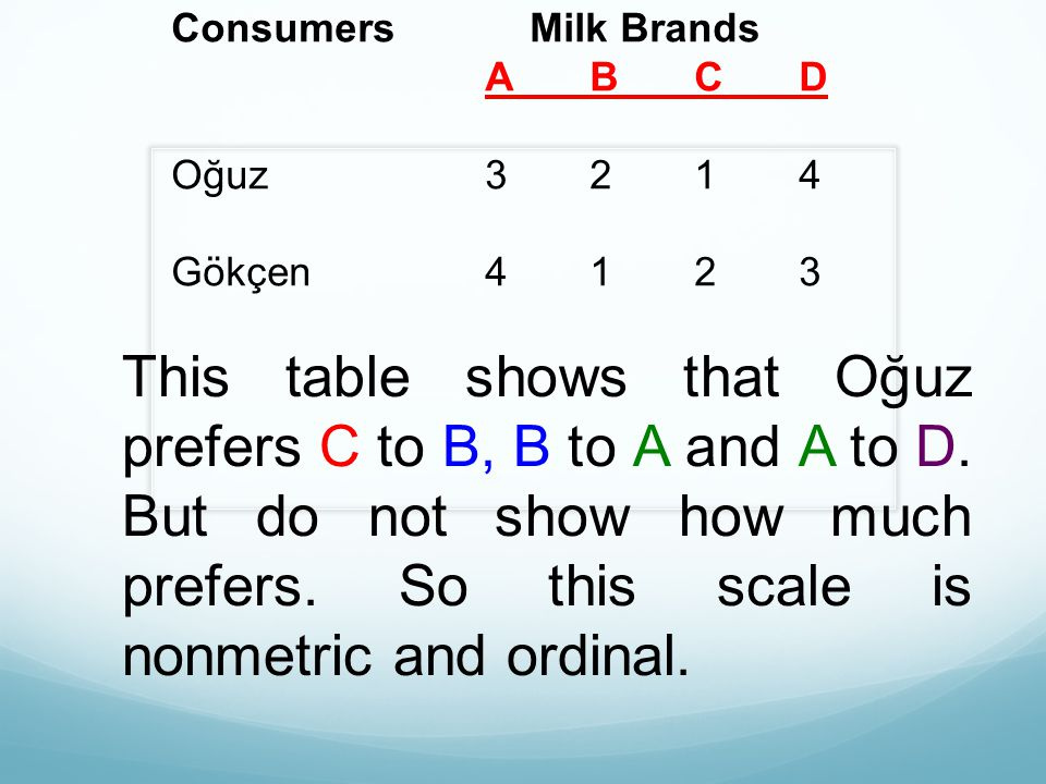 Consumers Milk Brands ABCD Oğuz3214 Gökçen4123 This table shows that Oğuz prefers C to B, B to A and A to D. But do not show how much prefers. So this