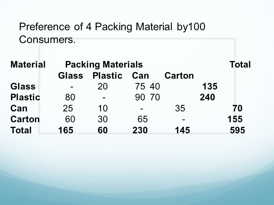 Preference of 4 Packing Material by100 Consumers. MaterialPacking MaterialsTotal GlassPlastic Can Carton Glass - 20 75 40135 Plastic80 - 90 70 240 Can