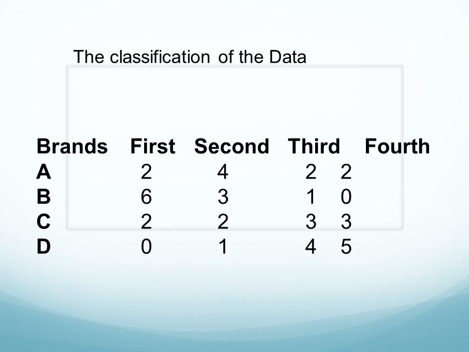 The classification of the Data BrandsFirst Second ThirdFourth A 2 4 2 2 B 6 3 1 0 C 2 2 3 3 D 0 1 4 5
