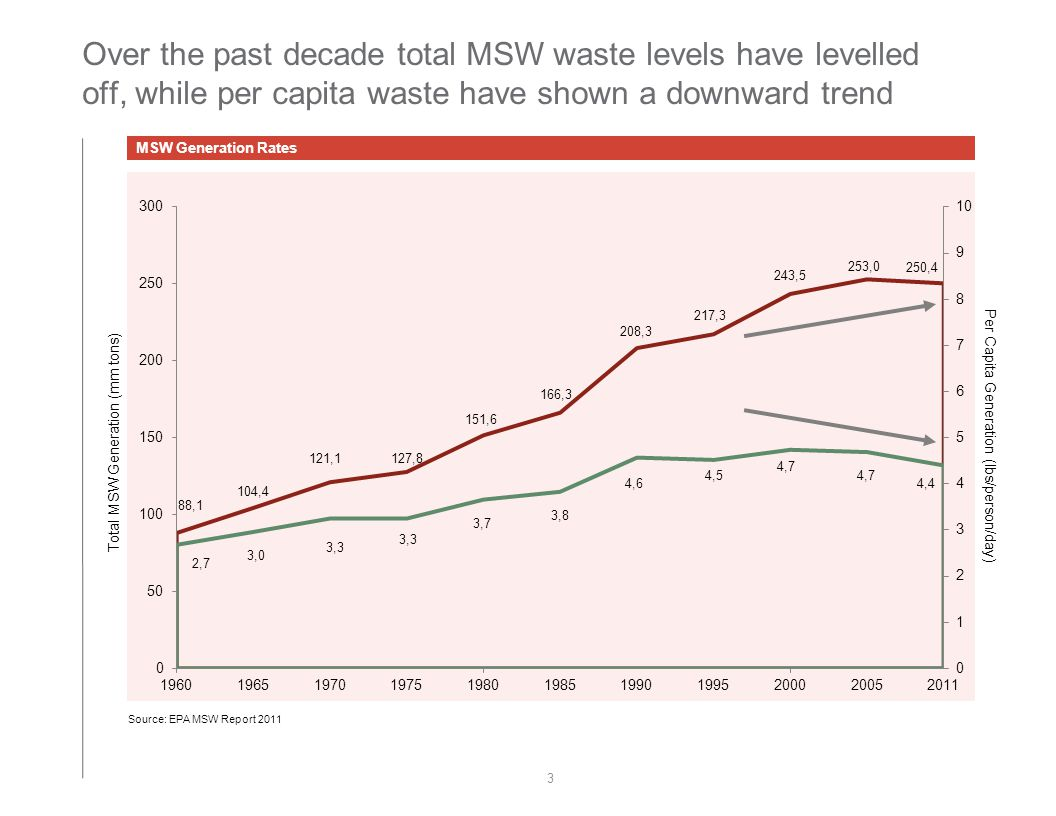 Over the past decade total MSW waste levels have levelled off, while per capita waste have shown a downward trend Source: EPA MSW Report 2011 MSW Generation Rates 3 Total MSW Generation (mm tons) Per Capita Generation (lbs/person/day)